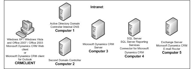 microsoft dynamics crm 4 0 user guide Creado el 03/12/2008 19:16 por montañes peraire, marta : última modificación realizada el 09/12/2008 20:58 por montañes peraire, marta.